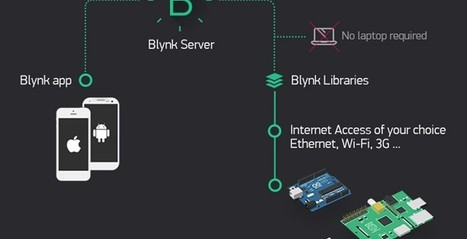 Blynk builds apps for any Arduino project - SlashGear | Raspberry Pi | Scoop.it