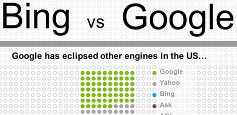 Bing vs Google ★ En une seule image | infographies | Scoop.it