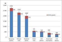 IEA Task40: Biomass provides 10 percent of global energy use   Biomassmagazine.com   Biomass Research   Scoop.it