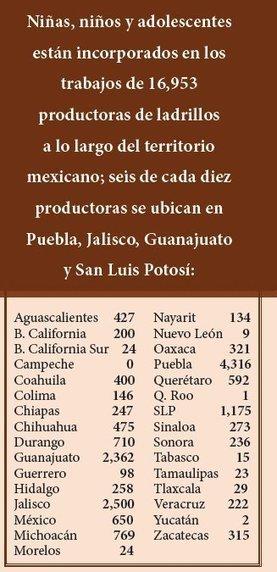 Tweet from @mexicosocialorg | Esclavitud infantil | Scoop.it