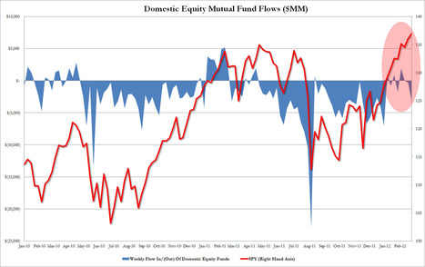 #CentralBank Attempt To Sucker In Retail #Investors Back Into #Stocks Has Failed | ZeroHedge | Commodities, Resource and Freedom | Scoop.it