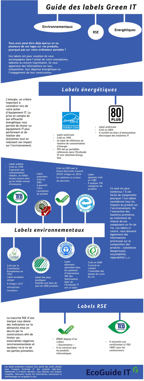 #Infographie : Connaissez-vous les #labels #GreenIT ? | RSE et Développement Durable | Scoop.it