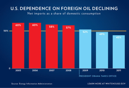 Our Dependence on Foreign Oil Is Declining | The White House | green infographics | Scoop.it