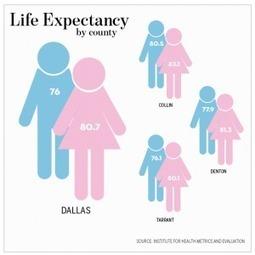Expectativa de vida y salud - Alianza Superior | Expectativa de vida y salud | Scoop.it