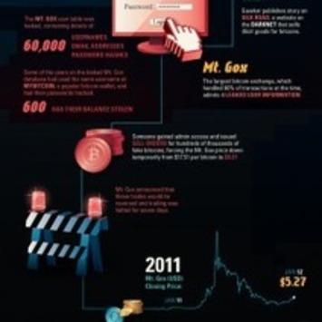 The Definitive History of Bitcoin | Visual.ly | money money money | Scoop.it