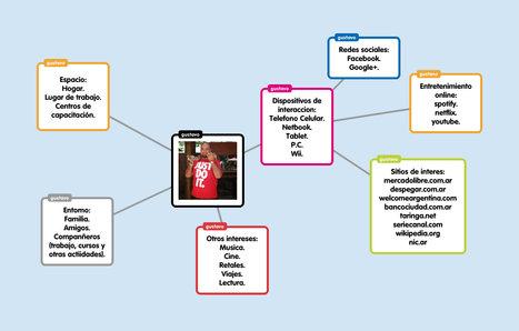 Popplet   Entornos Personales de Aprendizaje   Scoop.it