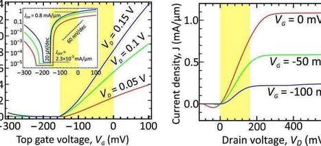 New type of graphene-based transistor will increase the clock speed of processors | Sciences & Technology | Scoop.it