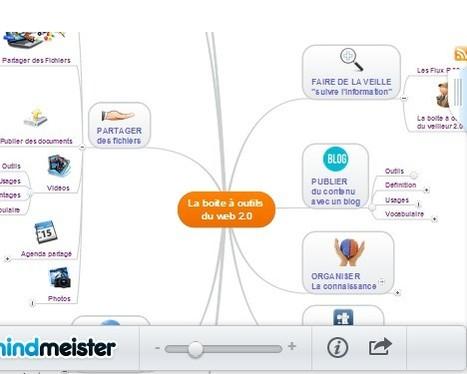 La boite à outils du web 2.0 | Antenne citoyenne | Scoop.it