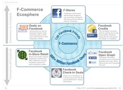 101 examples of f-commerce | Social Media Guru | Scoop.it