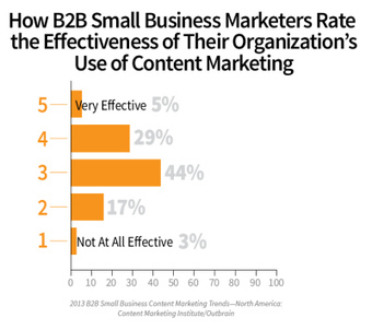 6 Signs That B2B Small Businesses Have Big Plans for Content Marketing | Social media culture | Scoop.it