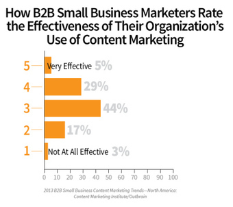 6 Signs That B2B Small Businesses Have Big Plans for Content Marketing | Content Strategy in the Digital Age | Scoop.it