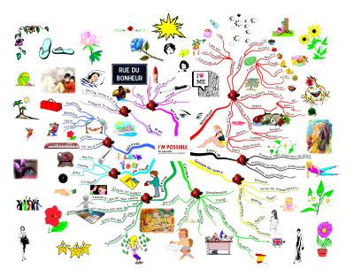 Mind mapping. Connaissez-vous? | Cartes mentales | Cartes mentales, mind maps | Scoop.it