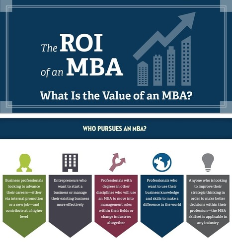 The ROI Of An MBA (Infographic) - Business 2 Community   MBA Croatia   Scoop.it