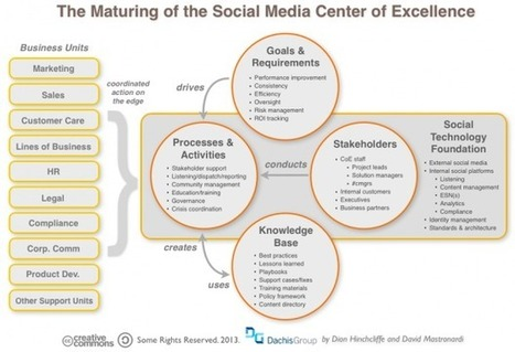 Building a Social Media Center of Excellence - Dachis Group | Personal branding and social media | Scoop.it