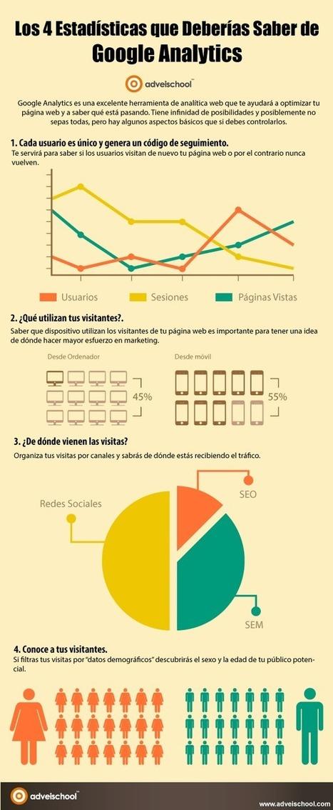 [infografía] Cuatro estadísticas de Google Analytics que no puedes perderte | Uso inteligente de las herramientas TIC | Scoop.it