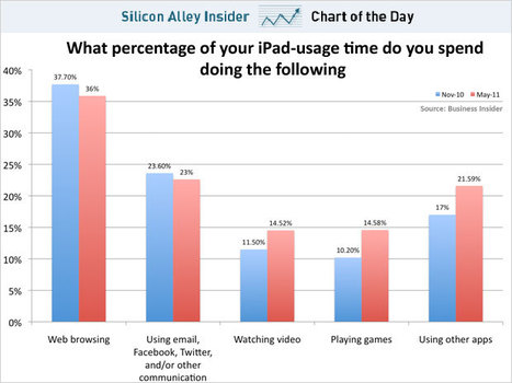 CHART OF THE DAY: How People Actually Use iPads | Music Evolution News... | Scoop.it