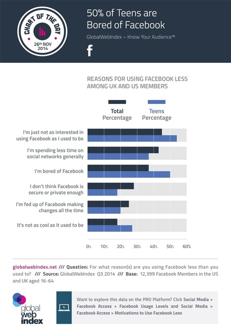 REPORT: Teens Are Bored with Facebook | MarketingHits | Scoop.it