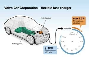 Volvo cuts electric car recharging time to 1.5 hours  ZigWheels.com   Electric Cars 2   Scoop.it