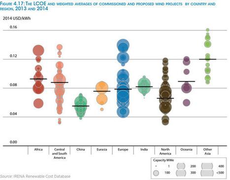 Le coût des énergies renouvelables en chute libre selon l'IRENA   Faire Territoire   Scoop.it