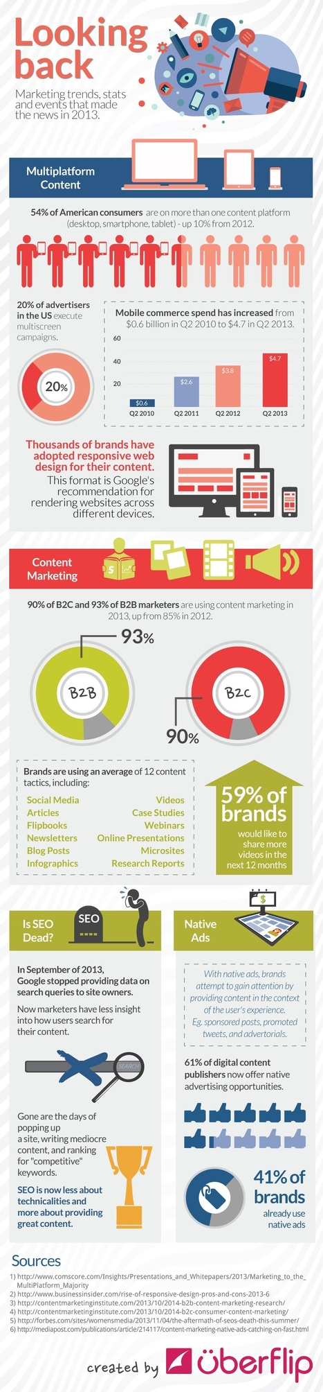 Marketing Trends, Stats, and Events That Made the News in 2013 [Infographic] | Integrated Brand Communications | Scoop.it
