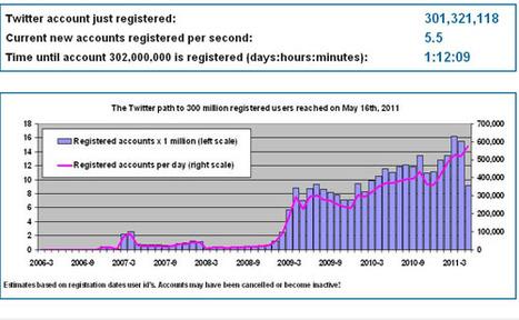 Twitter passes the 300 million registered account mark | The Wall Blog | Social Media Guru | Scoop.it