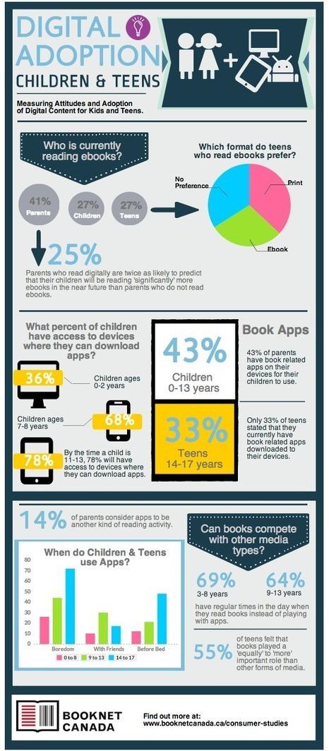 Hábitos de leitura digital de crianças e jovens [infográfico] | School Library. Portugal Network | Scoop.it
