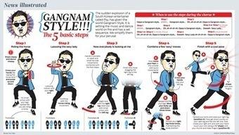 GangnamStyleThe5BasicSteps_50b941fe628672.jpg (400x226 pixels) | Infographics | Scoop.it