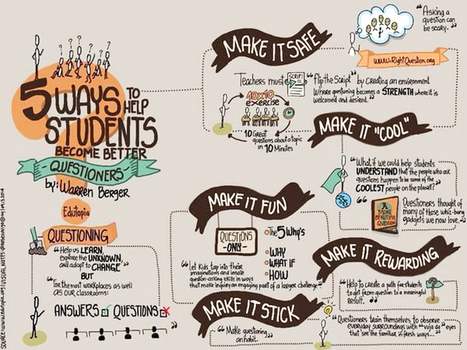 5 Ways to Help Your Students Become Better Questioners | preschool STEM | Scoop.it