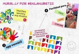 Mural.ly otra forma de crear pósters interactivos | Edu-Recursos 2.0 | Scoop.it