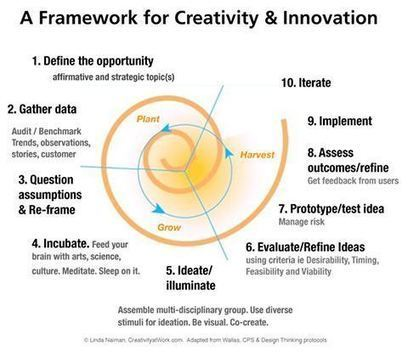 Design Thinking as a Strategy for Innovation   E-learning in VET   Scoop.it