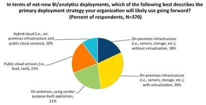 Big Data Deployment Trends - Network Computing | BIG data, Data Mining, Predictive Modeling, Visualization | Scoop.it