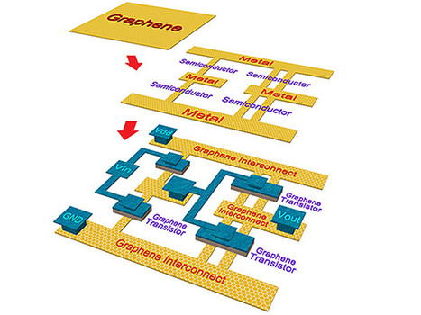 Let's Make the Entire Chip from Graphene | Tracking the Future | Scoop.it