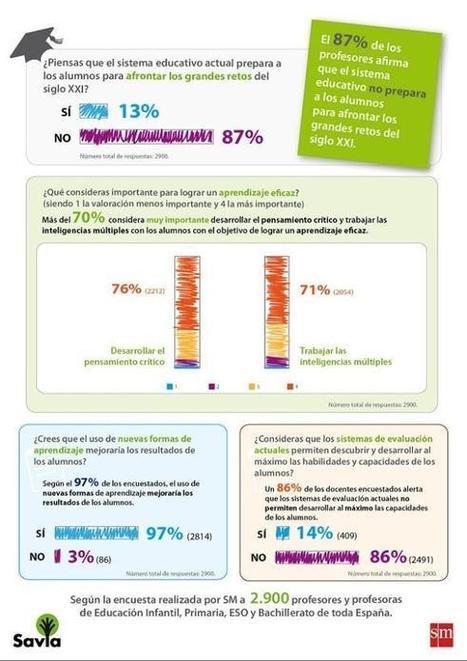 El 97% de los docentes considera necesario incorporar nuevas formas de aprendizaje a la educación | Pasión y aprendizaje | Scoop.it