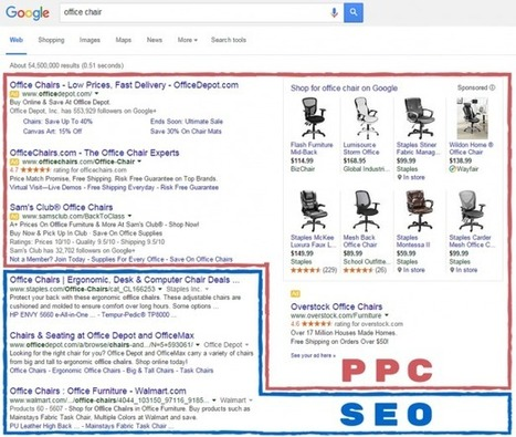 SEO vs. PPC: Which Is the Best for Your Business's Growth? | Content Creation, Curation, Management | Scoop.it