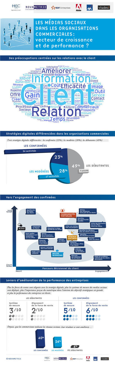 Les médias sociaux : un outil de performance commerciale | strategie et marketing | Scoop.it