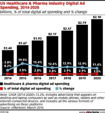 US pharma ad spend forecast: report | Klick Health | E-santé, Objets connectés, Telemedecine, Msanté | Scoop.it