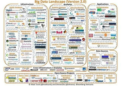 The Big Data Landscape - eLearning Roadtrip | big data5 | Scoop.it