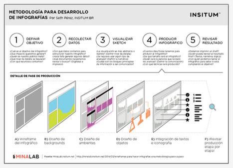 ¿Wireframes para hacer infografías? una metodología paso a paso | Thinking eVisualization | Scoop.it