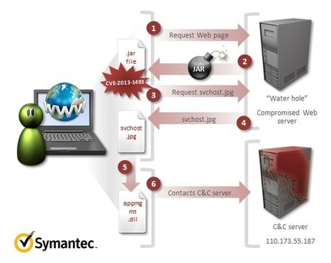 Latest Java Zero-Day Shares Connections with Bit9 Security Incident | Symantec Connect Community | Chinese Cyber Code Conflict | Scoop.it