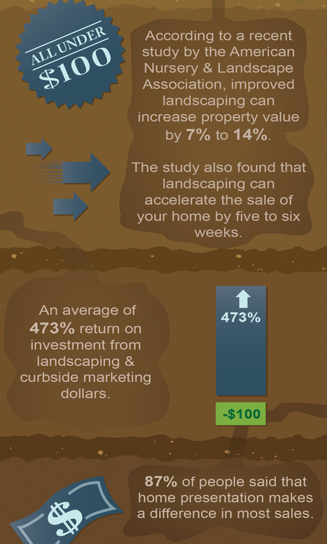 5 Crucial Real Estate Curbside Marketing Facts You Did Not Know | Real Estate Marketing | Scoop.it