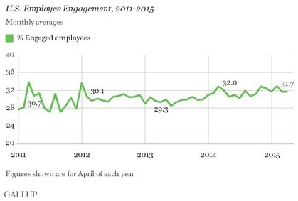 US Employee Engagement Holds Steady at 31.7% - Gallup.com | Helping People Grow | Scoop.it