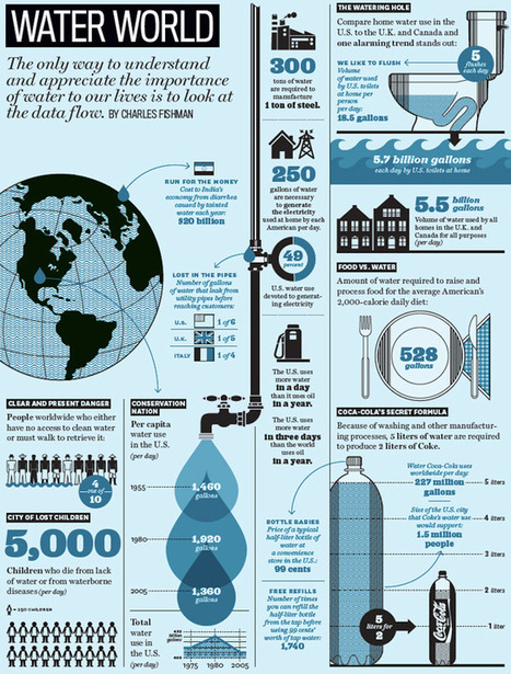 Water World | Fast Company | Global H20 - A Water Initiative | Scoop.it