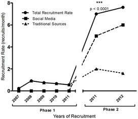 The Role of Social Media in Recruiting for Clinical Trials in Pregnancy   Clinical Trial Recruitment and Social Media   Scoop.it
