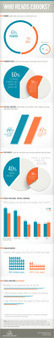 Perfil del lector de ebooks #infografia #infograhic #internet | Vídeos-Infografía social media | Scoop.it