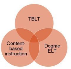 T is for Task-based Learning | TELT | Scoop.it