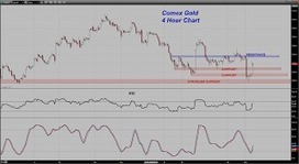 Trader Dan's Market Views: Bonds and Gold back to Safe Havens Again? | Forex - Trading With Price Action | Scoop.it