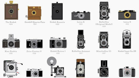 Infographic: A Timeline Of The 100 Most Important Cameras Ever Made | Visual & digital texts | Scoop.it