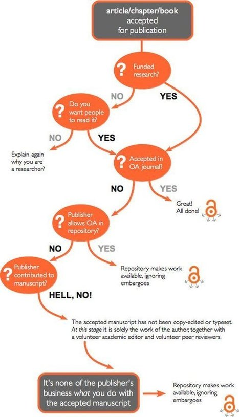 When should I publish with open access? A handy flow chart | Cyprus University ofTechnology Library | Scoop.it