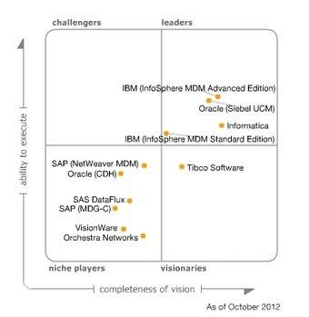 Gartner's Magic Quadrant for Master Data Management of Customer Data Solutions | Designing design thinking driven operations | Scoop.it