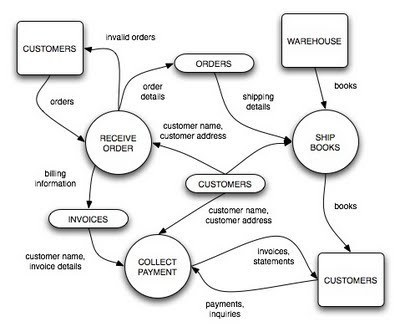 Free download DFD Diagram for Inventory Management System | Inventory Management System | Scoop.it